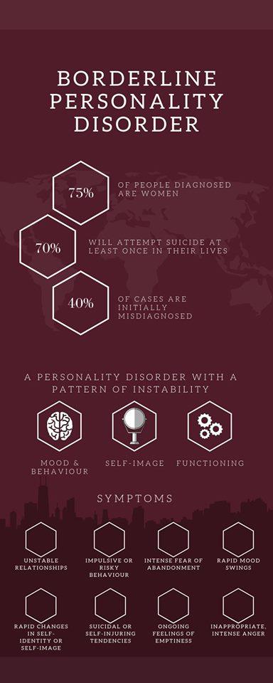 Infografic BPD